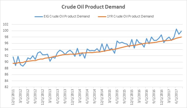 Crude Oil Product Demand. Source: Direxion