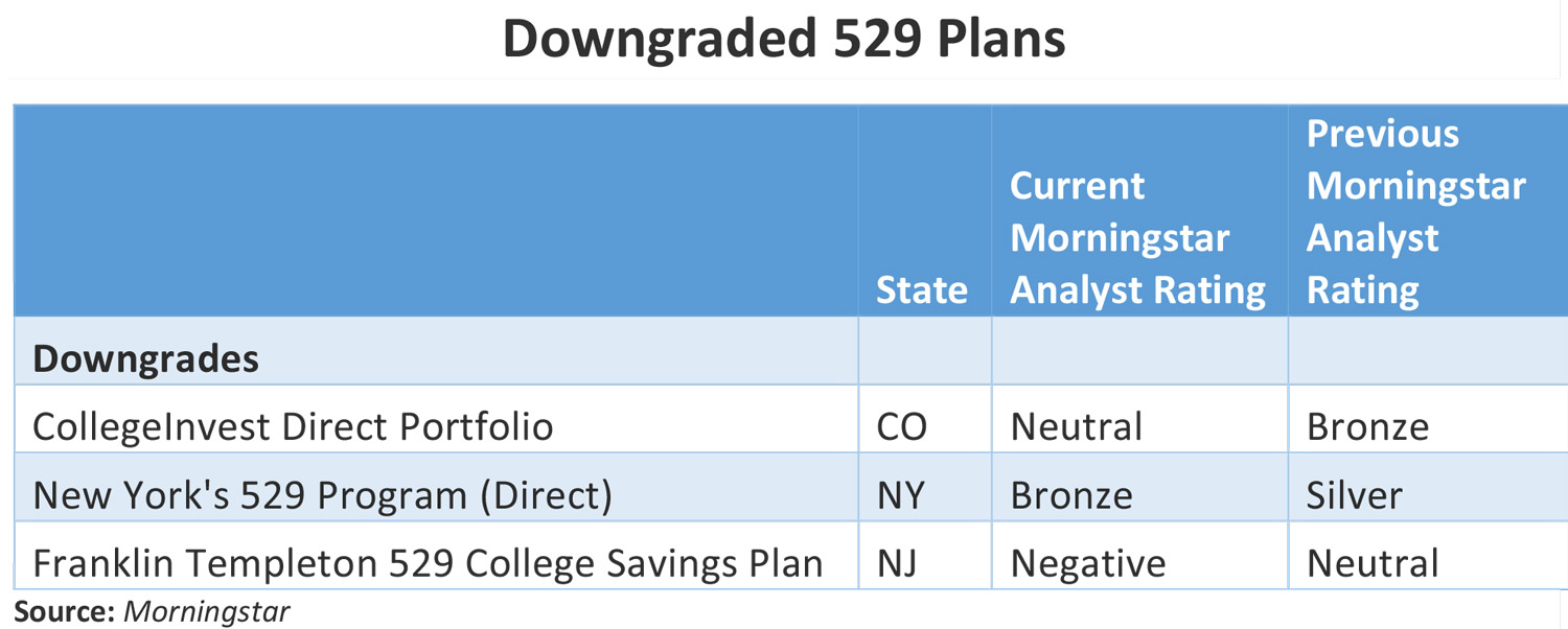 Morningstar S Good And Bad 529 Savings Plans In 2017