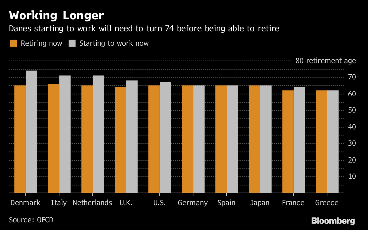 Get Ready to Work Longer Before You Can Retire, OECD Says