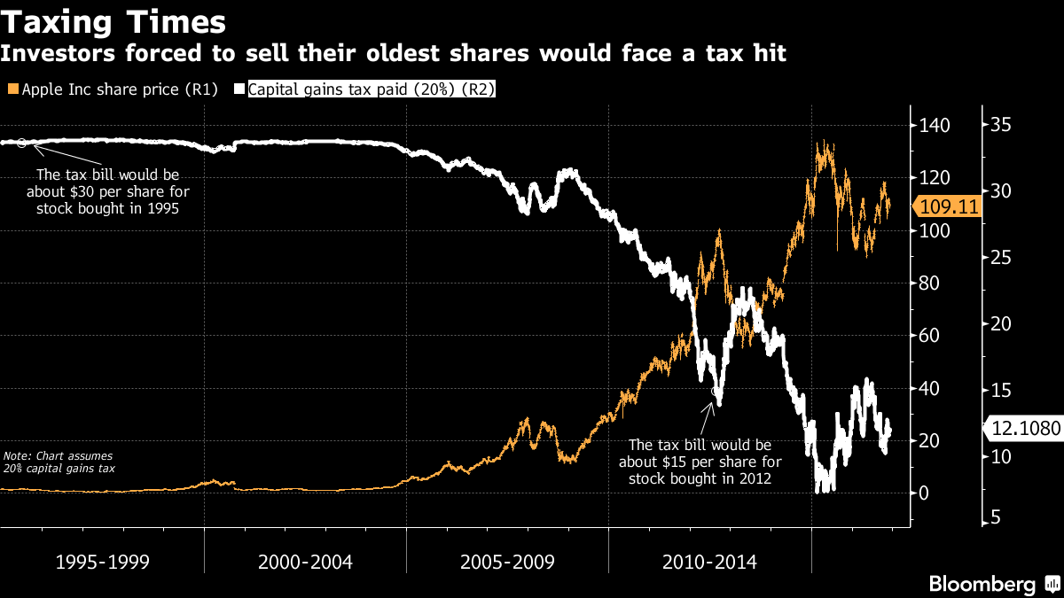 Investors forced to sell their oldest shares would face a tax hit. Source: Bloomberg