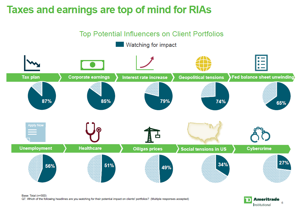 What RIAs Are Really Thinking About Now, in 5 Charts: TD Ameritrade