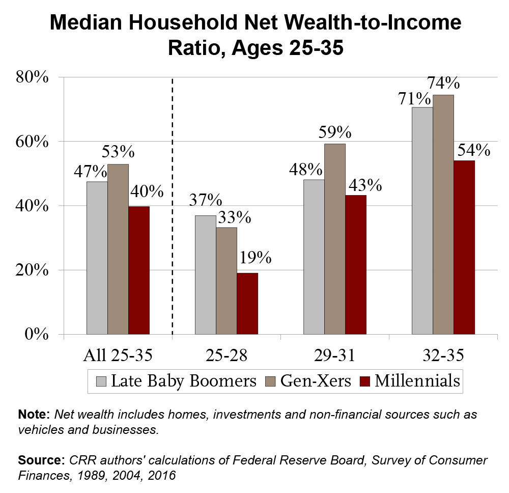 Wealth to income ratio. Source: Center for Retirement Research