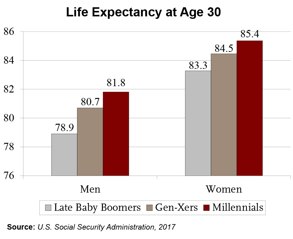 Life expectancy at age 30. Source: Center for Retirement Research