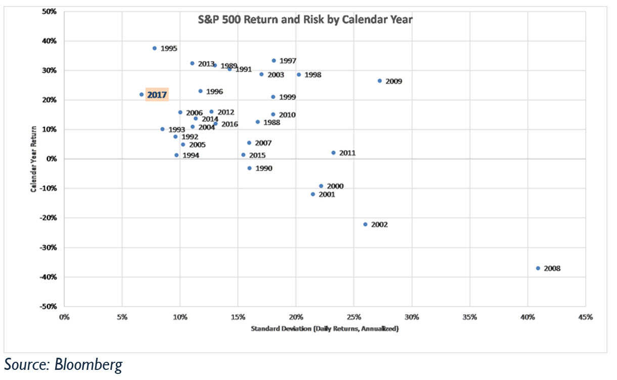 S&P 500 Risk and Return by Calendar Year. Source: Bloomberg
